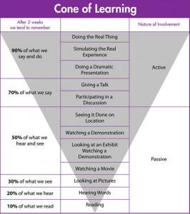 Triângulo do aprendizado