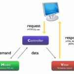 ABAPDoc2: Primeira Versão do Modelo
