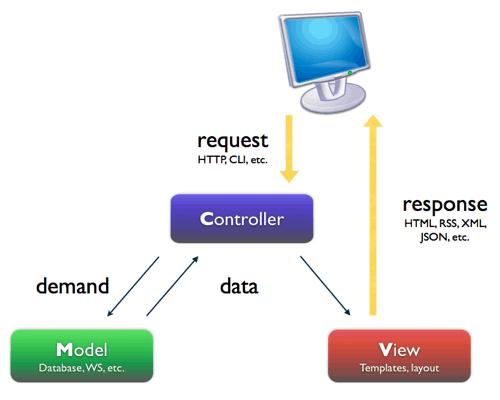 MVC - Fonte: http://www.fernandovalente.com.br/wordpress/2011/01/11/mvc-model-view-controller/