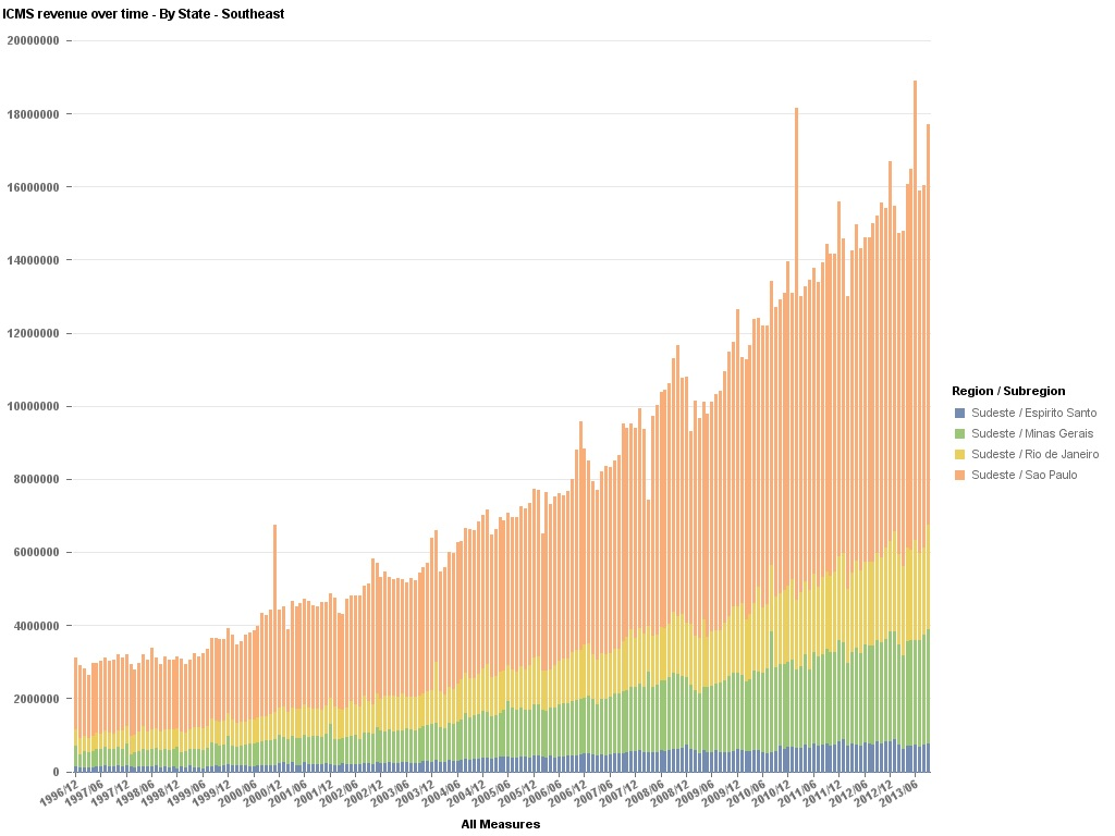 Data Geek Challenge - 10 - ICMS Revenue Over Time - By Region - Southeast