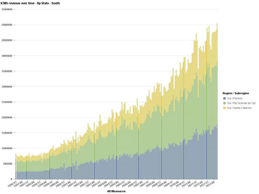Data Geek Challenge - 11 - ICMS Revenue Over Time - By Region - South