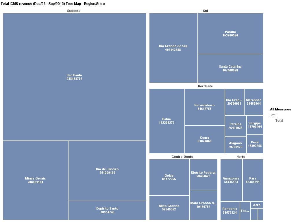 Data Geek Challenge - 14 - Total ICMS revenue tree map - Region - State