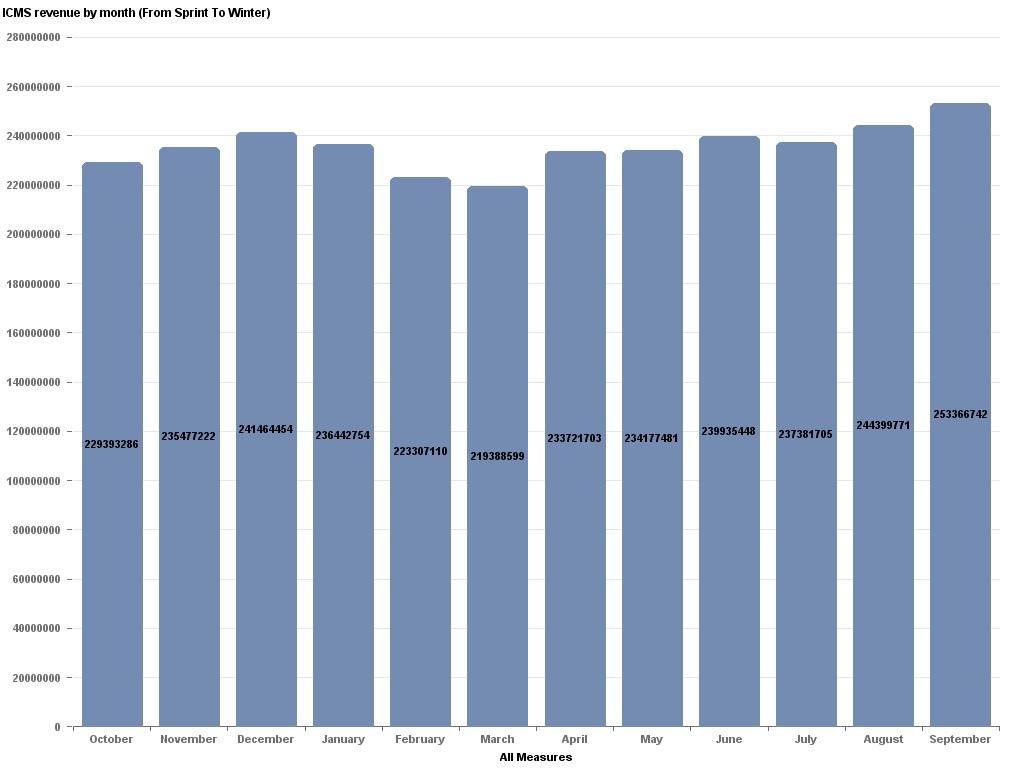 Data Geek Challenge - 16 - ICMS revenue by month - Sprint to Winter
