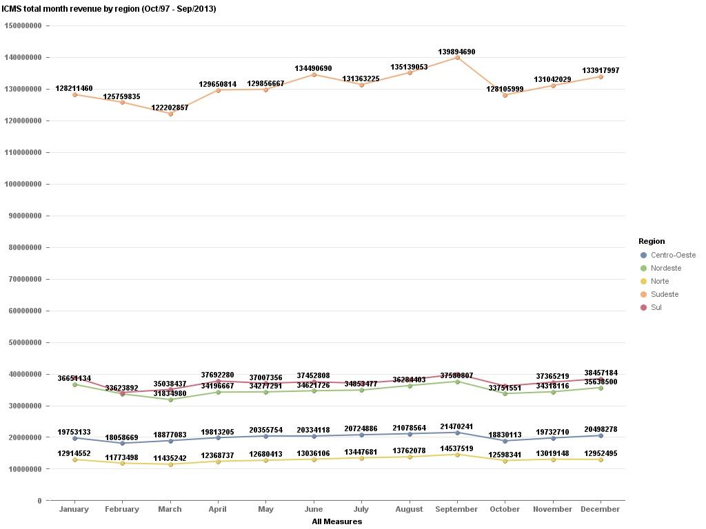 Data Geek Challenge - 17 - ICMS total month revenue by region