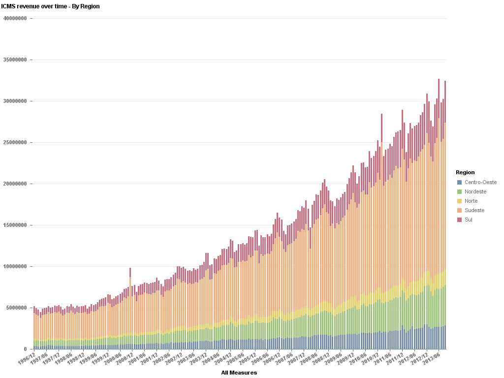 Data Geek Challenge - 6 - ICMS Revenue Over Time - By Region