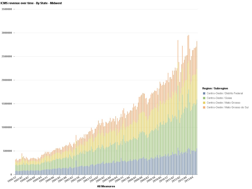 Data Geek Challenge - 9 - ICMS Revenue Over Time - By Region - Midwest