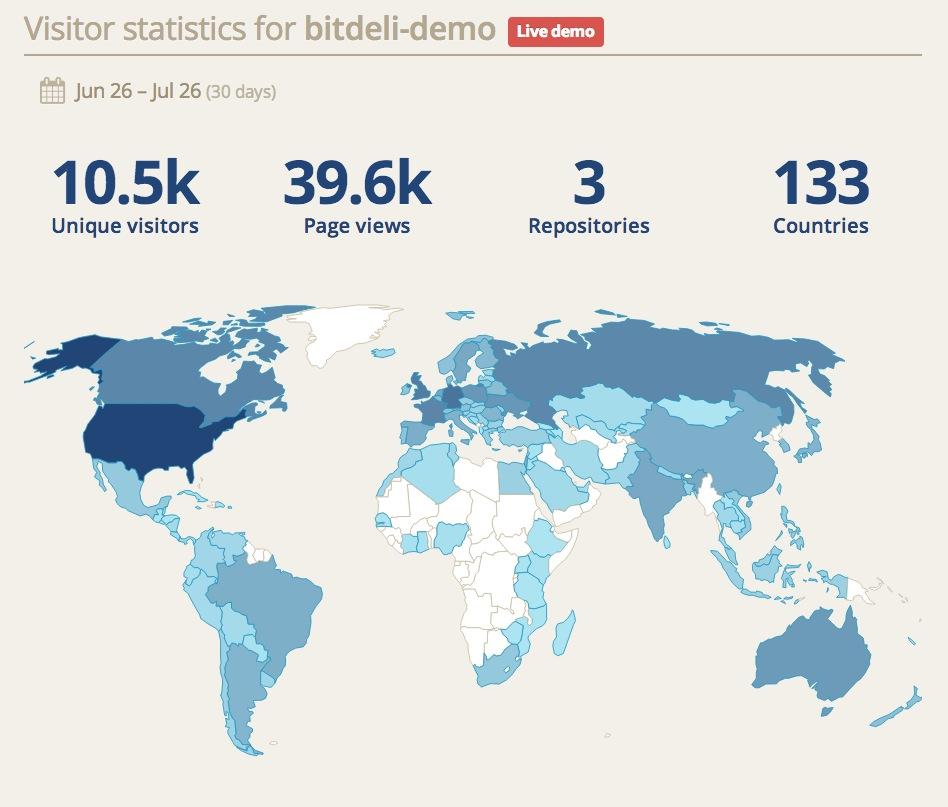 BitDeli - Analytics