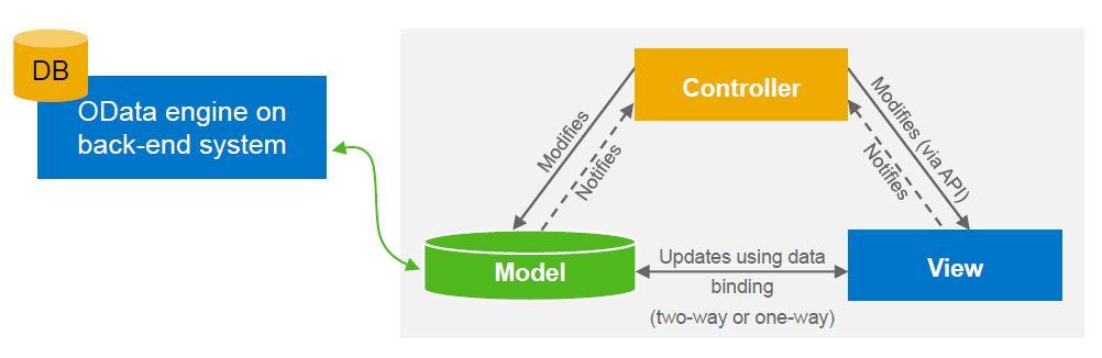 UI51_W2_OData model
