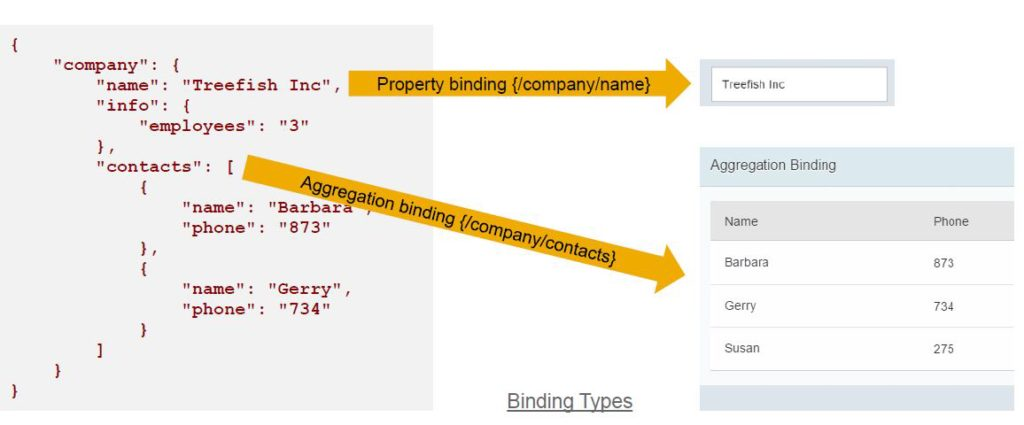 UI51_W2_Property and Aggregation